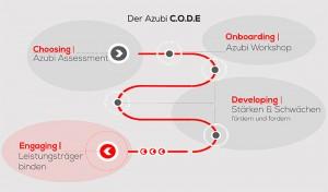 Azubi-Code-Grafik